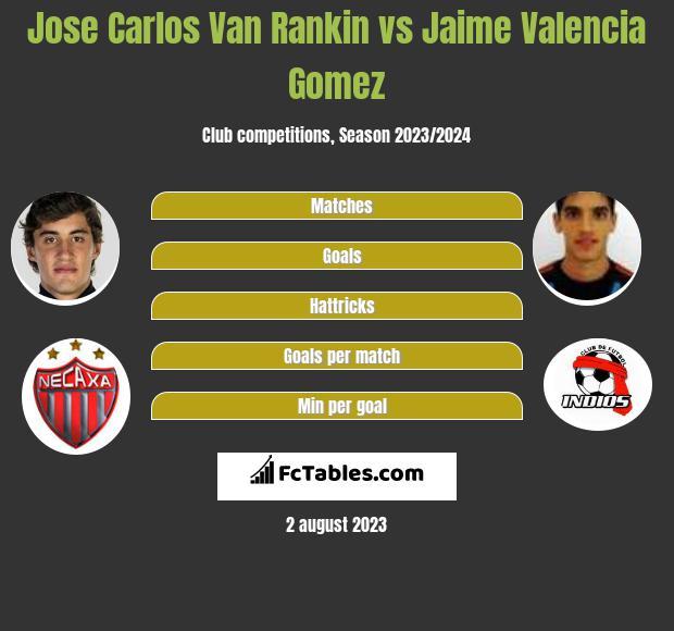 Jose Carlos Van Rankin vs Jaime Valencia Gomez infographic