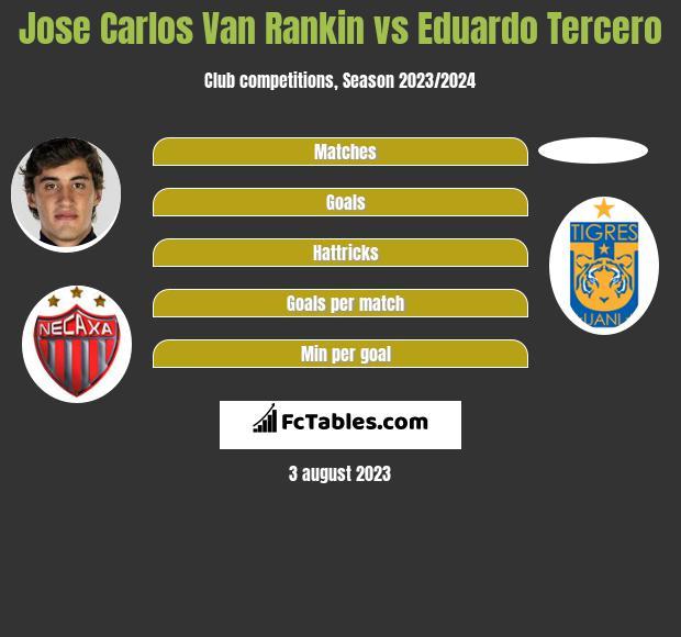 Jose Carlos Van Rankin vs Eduardo Tercero infographic