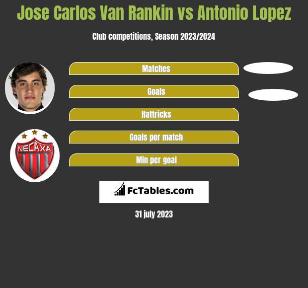 Jose Carlos Van Rankin vs Antonio Lopez infographic