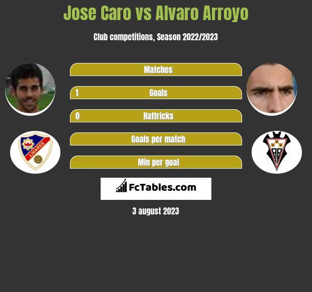Jose Caro vs Alvaro Arroyo infographic
