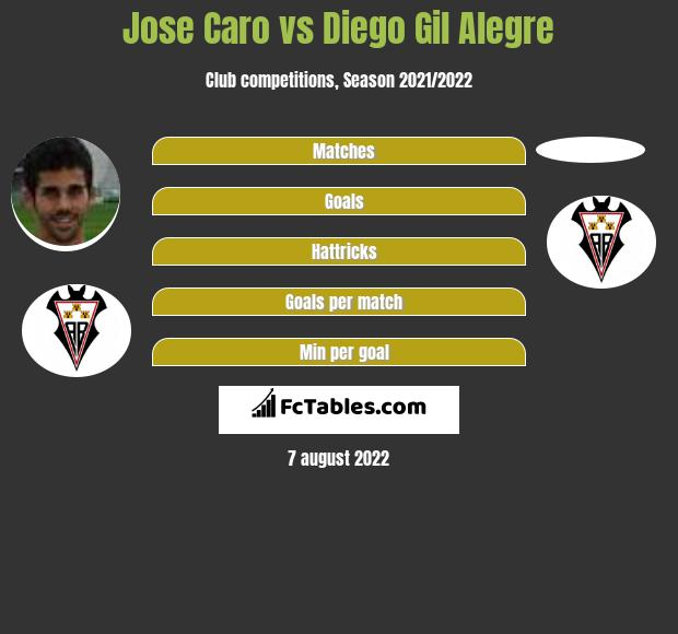 Jose Caro infographic statistics for Albacete