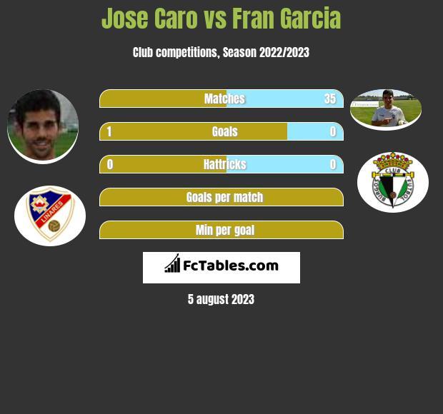 Jose Caro vs Fran Garcia infographic