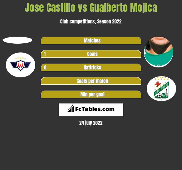 Jose Castillo vs Gualberto Mojica h2h player stats