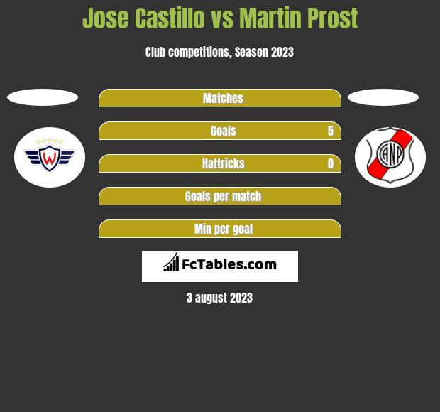 Jose Castillo vs Martin Prost h2h player stats