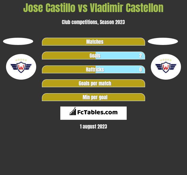 Jose Castillo vs Vladimir Castellon h2h player stats