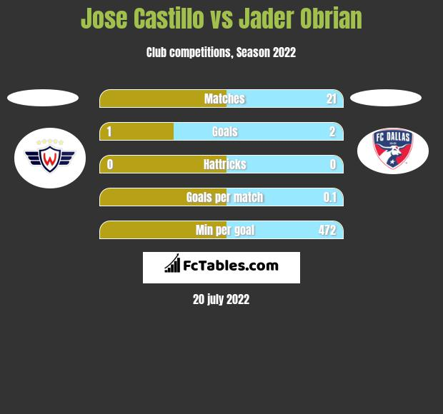 Jose Castillo vs Jader Obrian h2h player stats