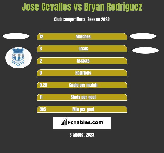 Jose Cevallos vs Bryan Rodriguez h2h player stats
