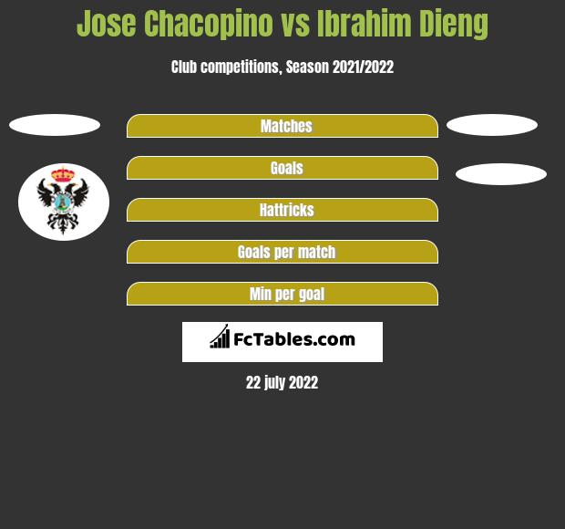 Jose Chacopino vs Ibrahim Dieng h2h player stats