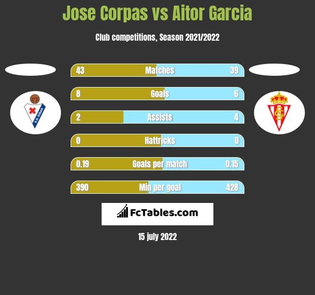 Jose Corpas vs Aitor Garcia h2h player stats