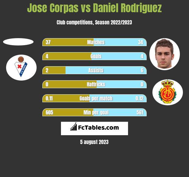 Jose Corpas vs Daniel Rodriguez h2h player stats