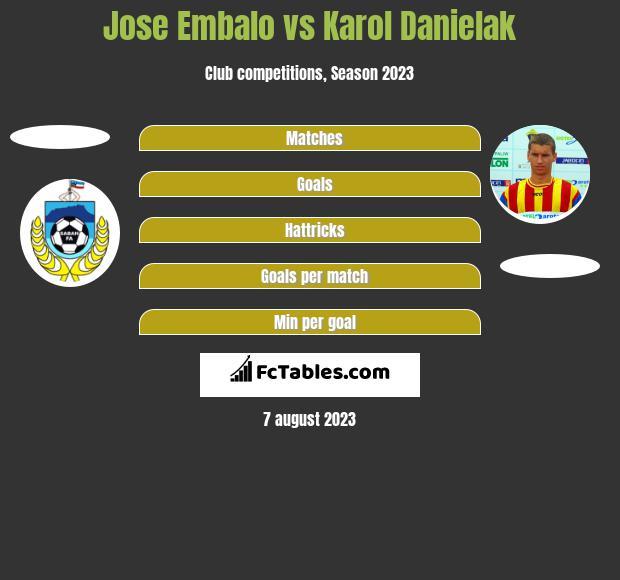 Jose Embalo vs Karol Danielak h2h player stats