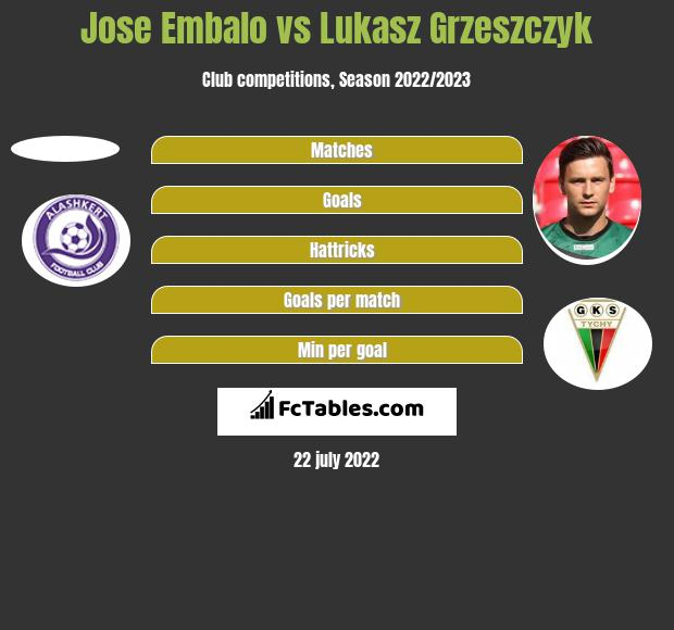 Jose Embalo vs Lukasz Grzeszczyk h2h player stats