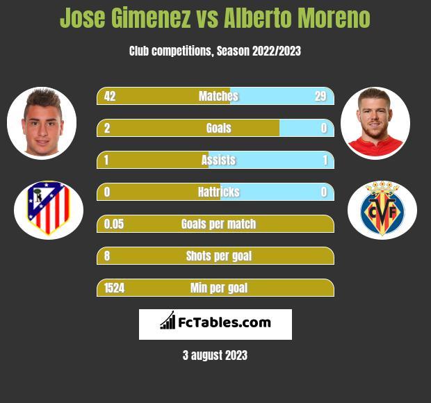 Jose Gimenez vs Alberto Moreno infographic