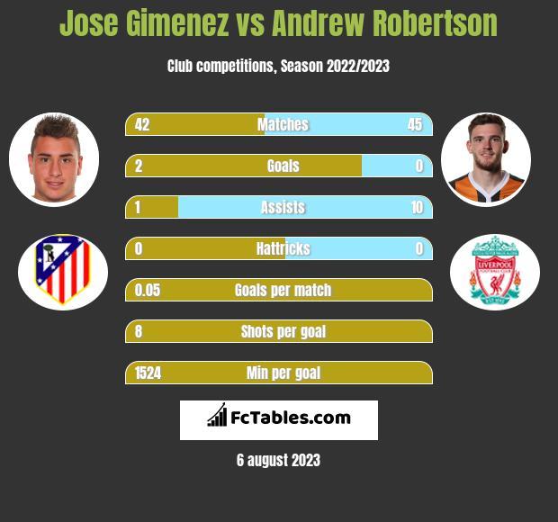 Jose Gimenez vs Andrew Robertson infographic