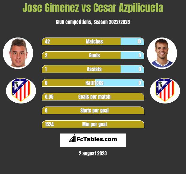 Jose Gimenez vs Cesar Azpilicueta infographic