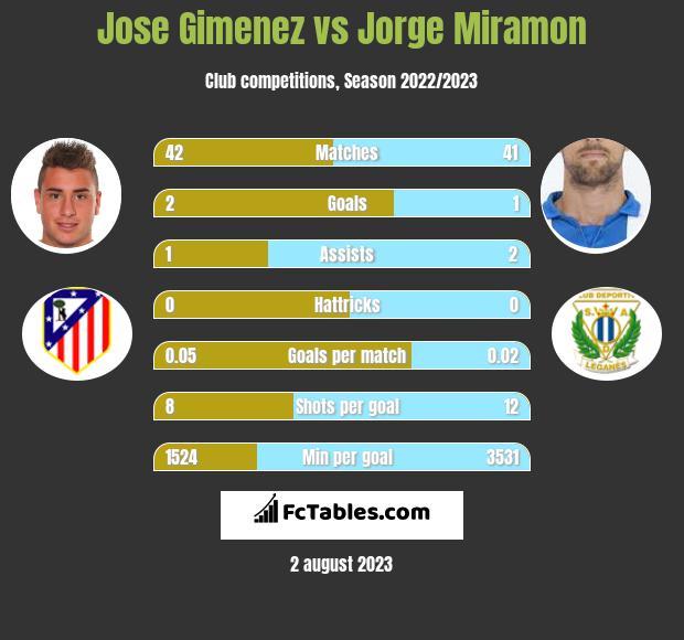 Jose Gimenez vs Jorge Miramon infographic