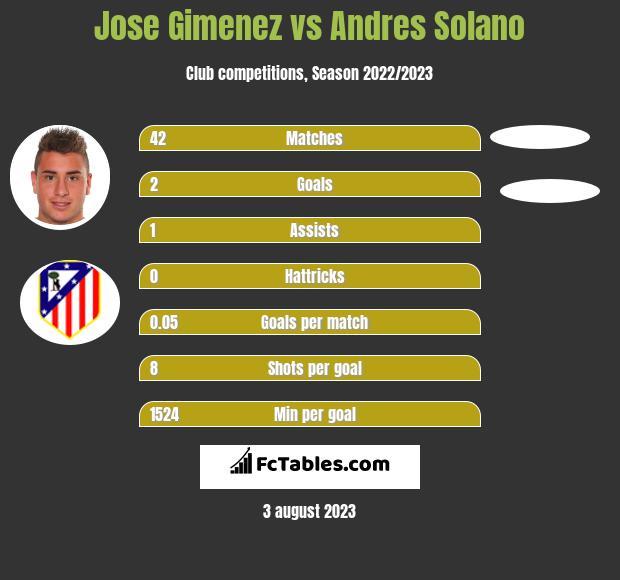 Jose Gimenez vs Andres Solano infographic