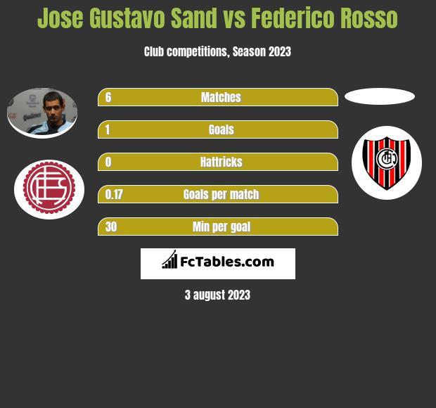 Jose Gustavo Sand vs Federico Rosso h2h player stats