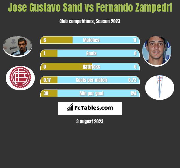 Jose Gustavo Sand vs Fernando Zampedri h2h player stats