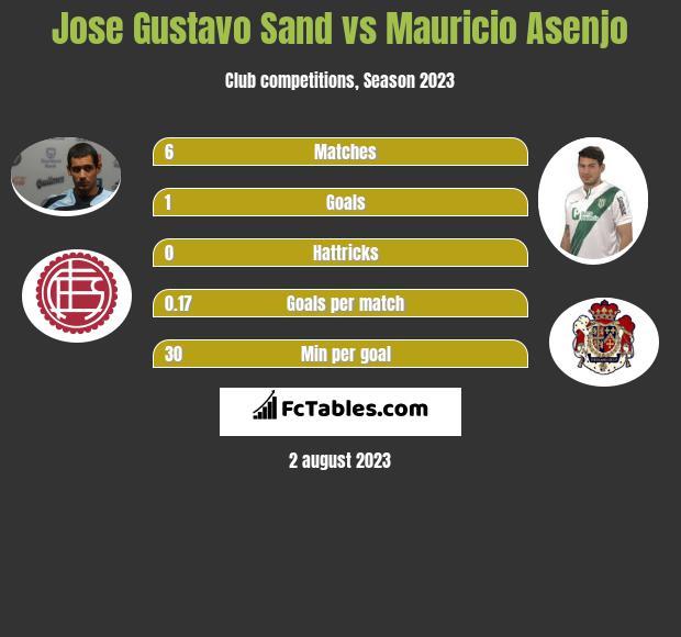 Jose Gustavo Sand vs Mauricio Asenjo h2h player stats