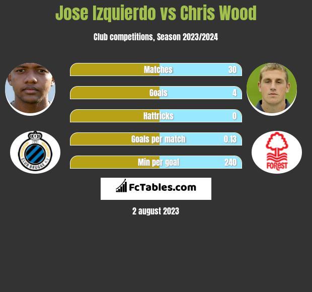 Jose Izquierdo vs Chris Wood