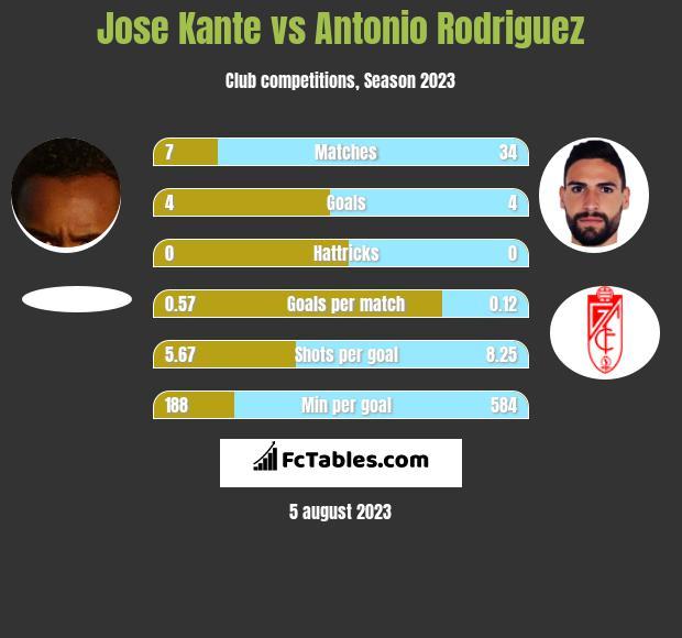 Jose Kante vs Antonio Rodriguez infographic