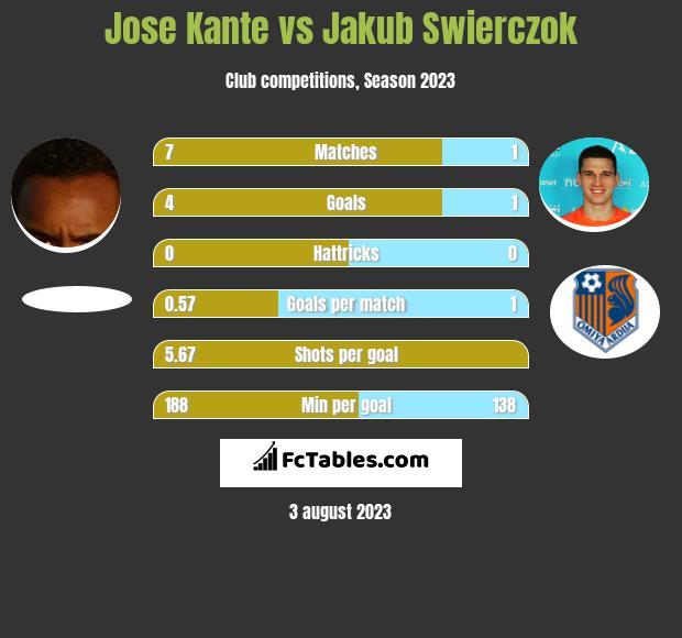 Jose Kante vs Jakub Świerczok h2h player stats