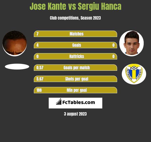 Jose Kante vs Sergiu Hanca infographic