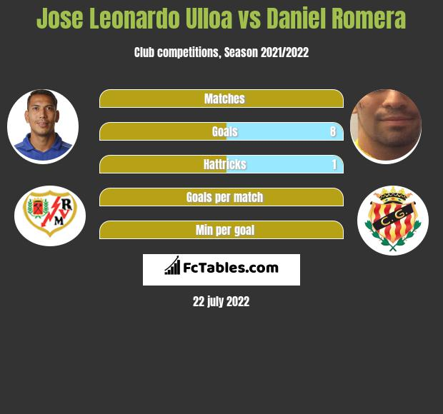 Jose Leonardo Ulloa vs Daniel Romera infographic