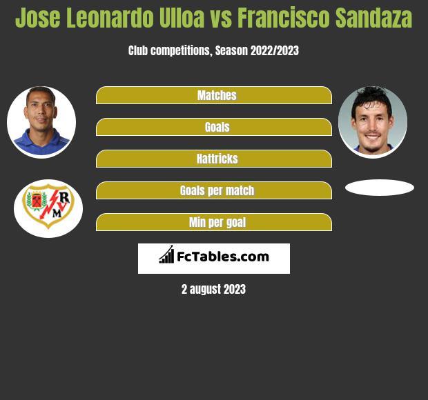 Jose Leonardo Ulloa vs Francisco Sandaza infographic