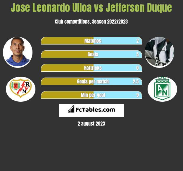 Jose Leonardo Ulloa vs Jefferson Duque infographic