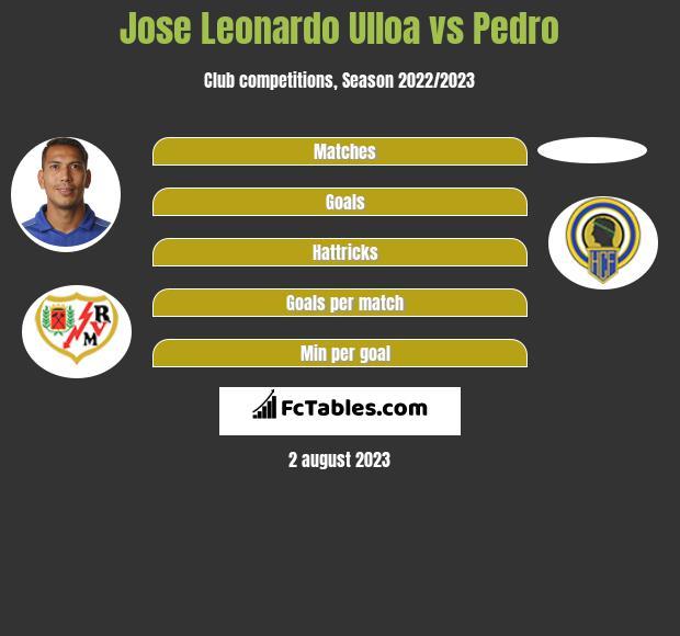 Jose Leonardo Ulloa vs Pedro infographic