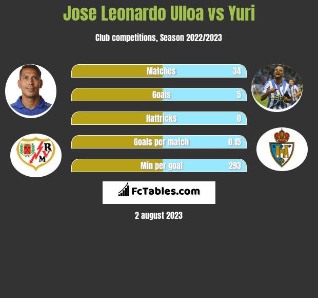 Jose Leonardo Ulloa vs Yuri infographic