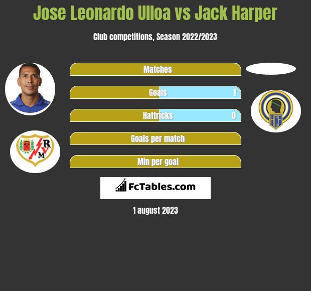 Jose Leonardo Ulloa vs Jack Harper infographic