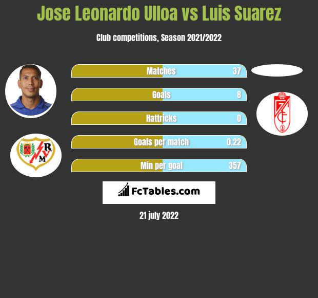 Jose Leonardo Ulloa vs Luis Suarez h2h player stats