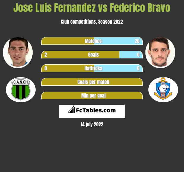 Jose Luis Fernandez vs Federico Bravo infographic