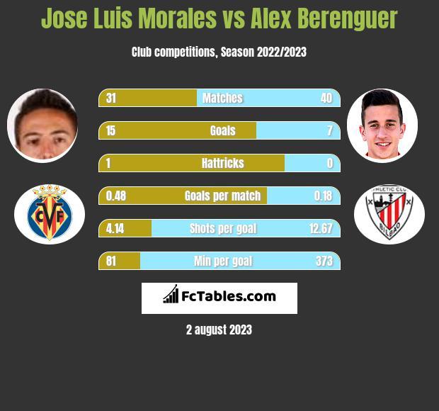 Jose Luis Morales vs Alex Berenguer h2h player stats