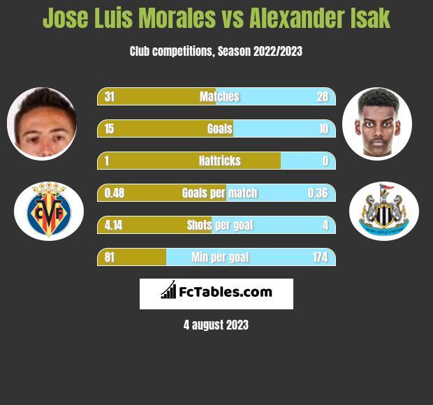 Jose Luis Morales vs Alexander Isak h2h player stats