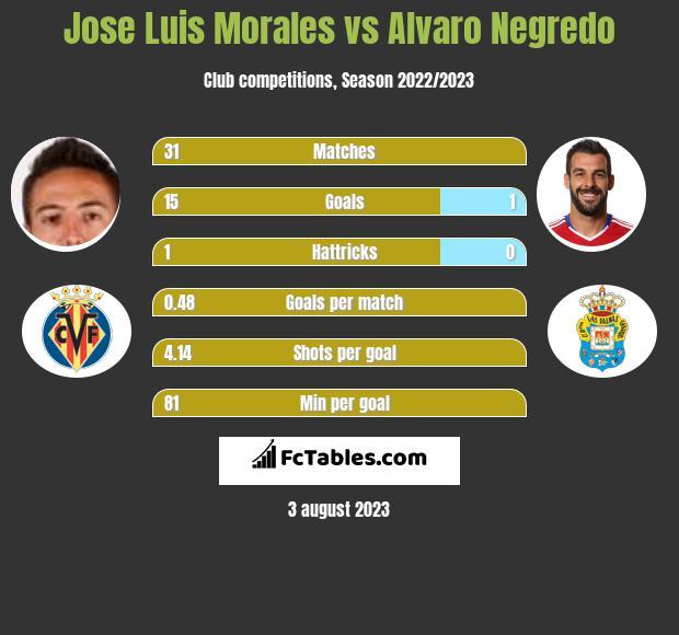 Jose Luis Morales vs Alvaro Negredo h2h player stats