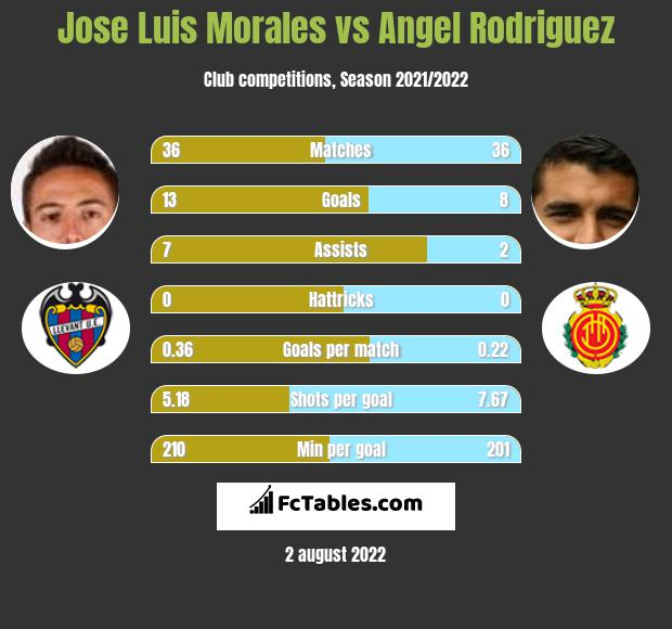 Jose Luis Morales vs Angel Rodriguez h2h player stats
