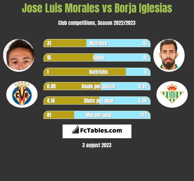 Jose Luis Morales vs Borja Iglesias infographic