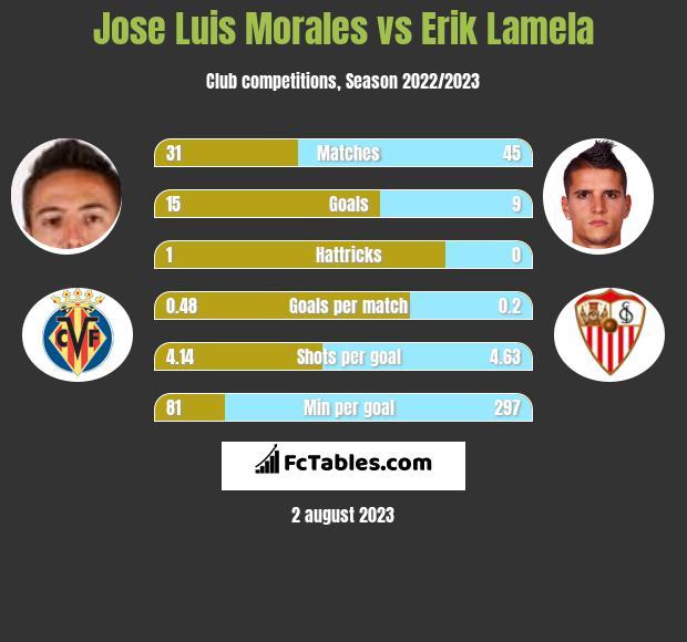 Jose Luis Morales vs Erik Lamela h2h player stats