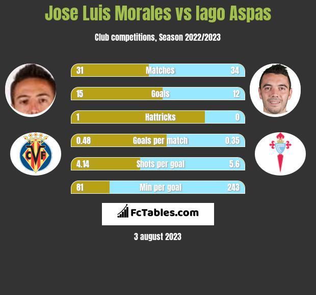 Jose Luis Morales vs Iago Aspas h2h player stats