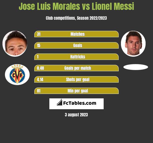 Jose Luis Morales vs Lionel Messi h2h player stats