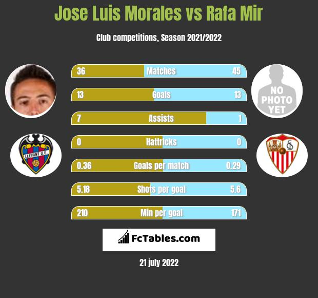 Jose Luis Morales vs Rafa Mir infographic