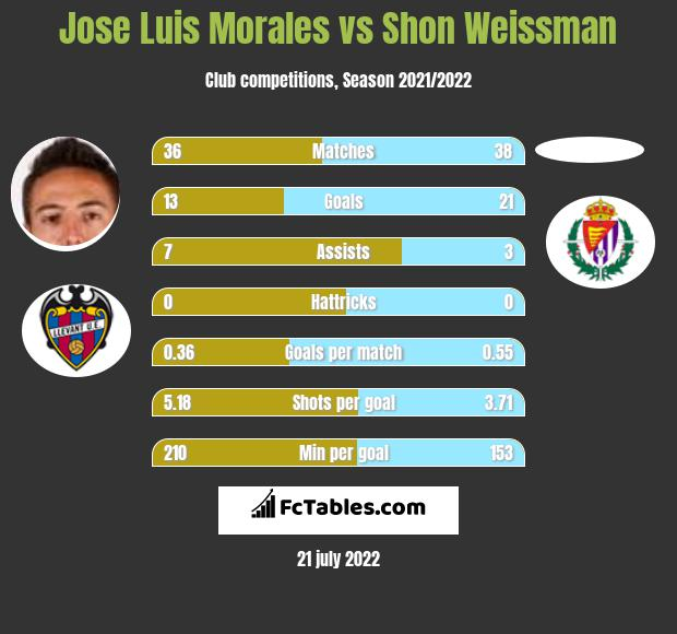 Jose Luis Morales vs Shon Weissman h2h player stats