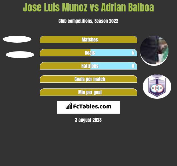 Jose Luis Munoz vs Adrian Balboa h2h player stats