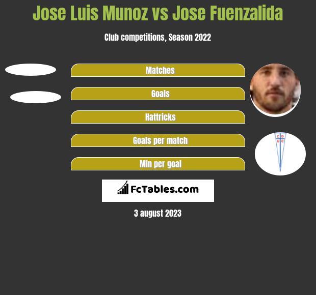 Jose Luis Munoz vs Jose Fuenzalida h2h player stats