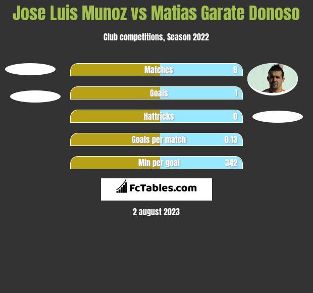 Jose Luis Munoz vs Matias Garate Donoso h2h player stats