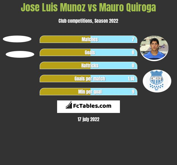 Jose Luis Munoz vs Mauro Quiroga h2h player stats